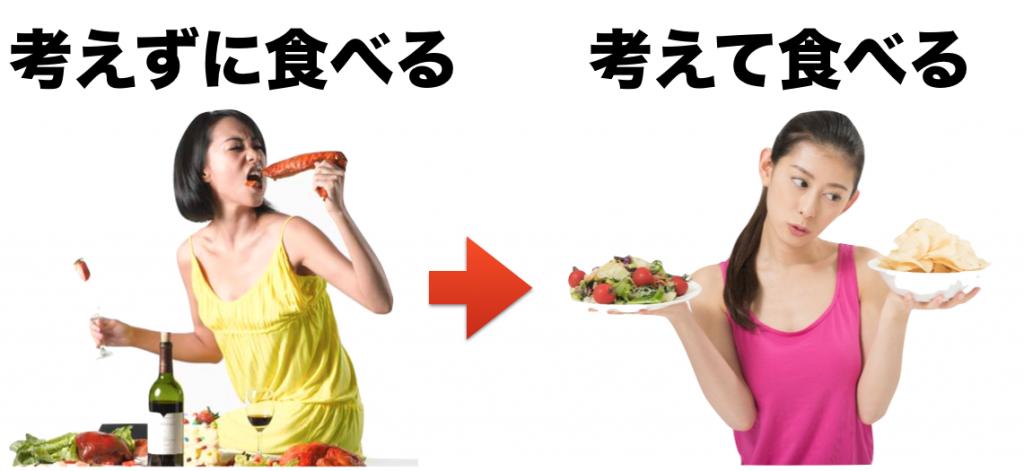 メタ認知ダイエット